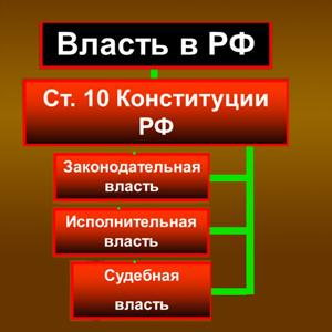 Органы власти Заполярного